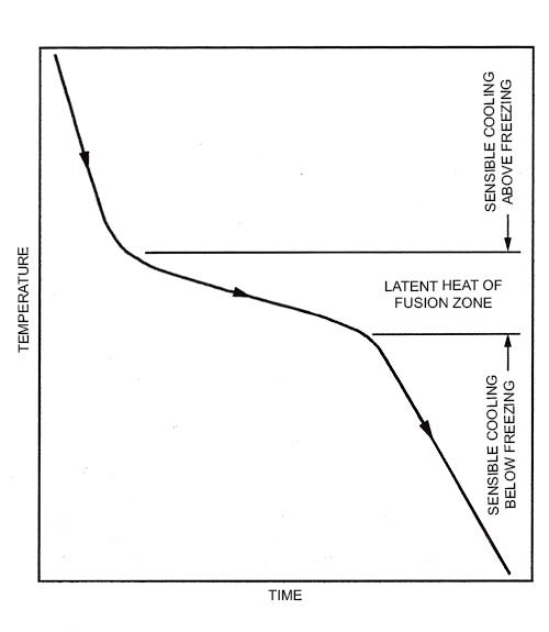 نمودار انجماد